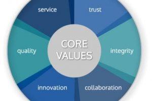 Bringing organisational values to life