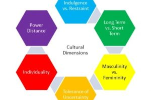 Understanding Cultures and people with Hofstede Dimensions